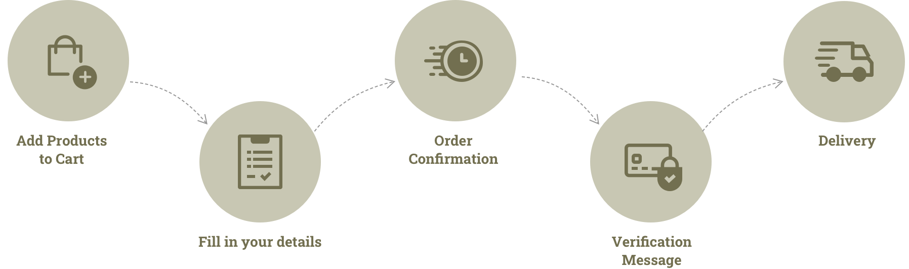 fresno-order-process-section-img